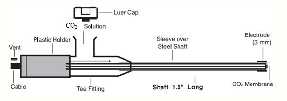 IC-1001: Carbon Dioxide Electrode