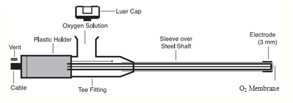 IC-901: Oxygen Electrode